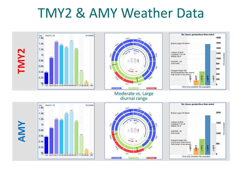 AMY TMY2 & AMY Weather Data TMY2 Moderate vs. L...