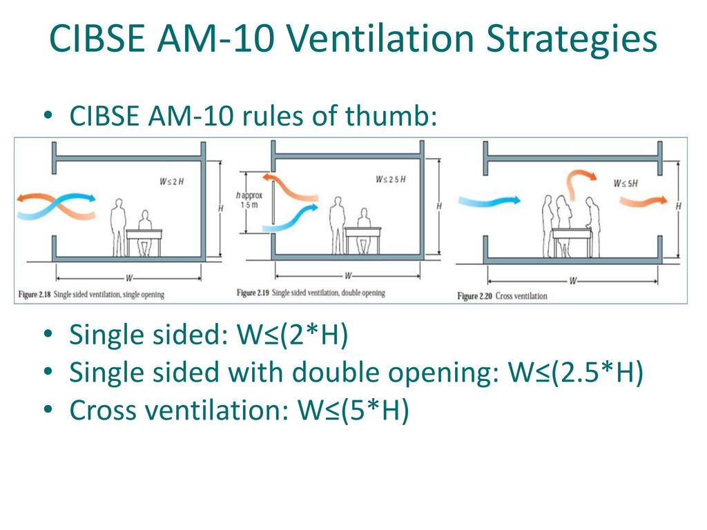 CIBSE AM-10 Ventilation Strategies • CIBSE AM-1...