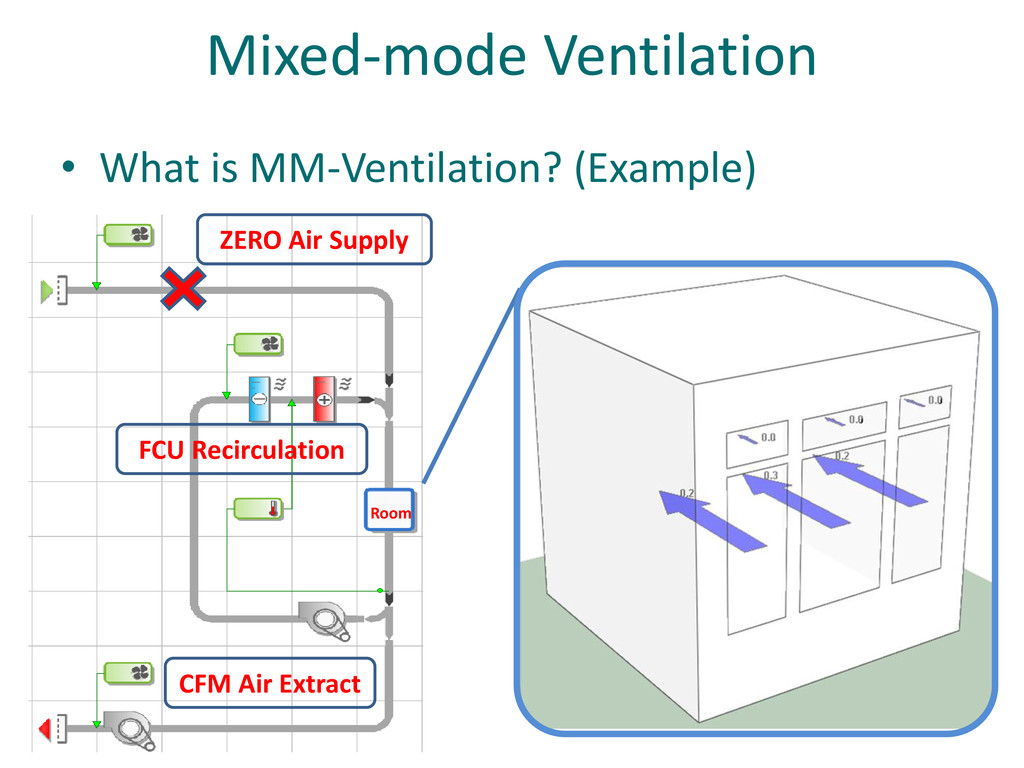 Room Mixed-mode Ventilation • What is MM-Ventil...