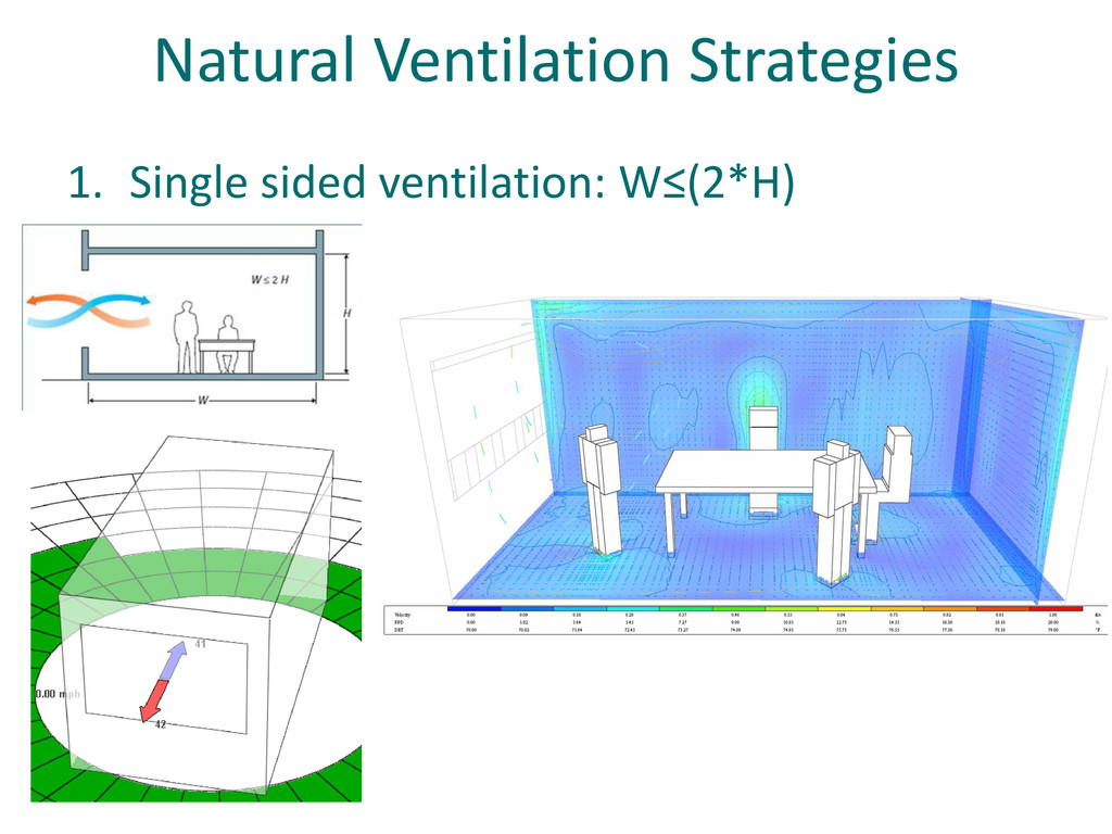 Natural Ventilation Strategies 1. Single sided ...