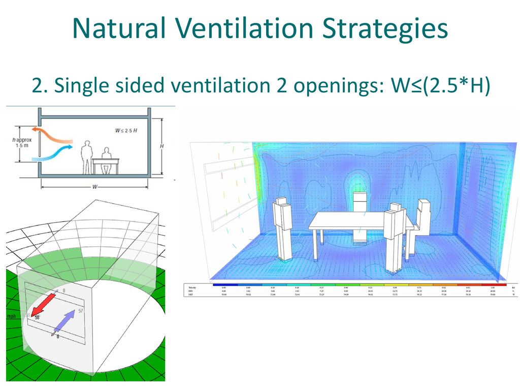 Natural Ventilation Strategies 2. Single sided ...