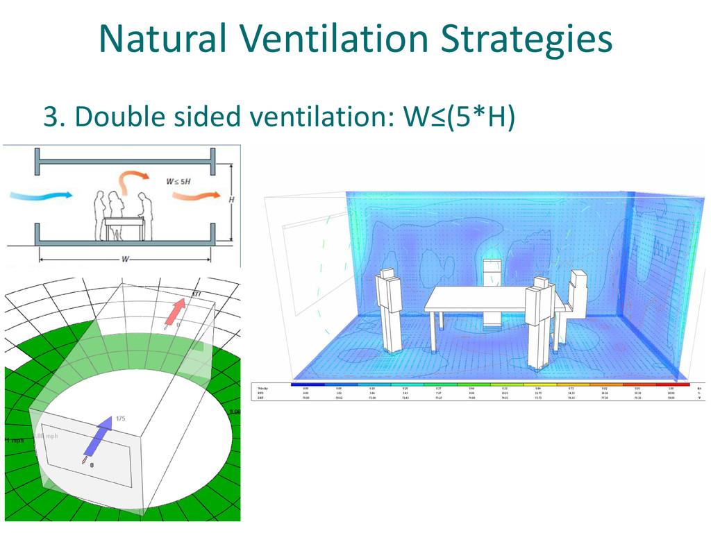 Natural Ventilation Strategies 3. Double sided ...