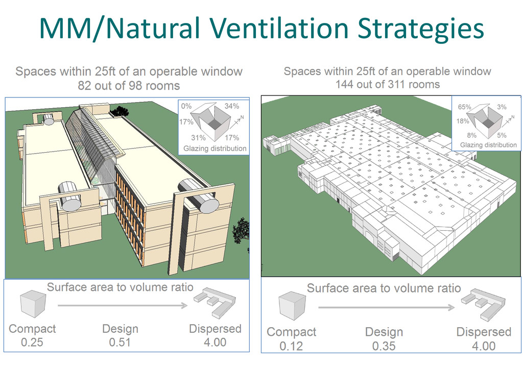 MM/Natural Ventilation Strategies