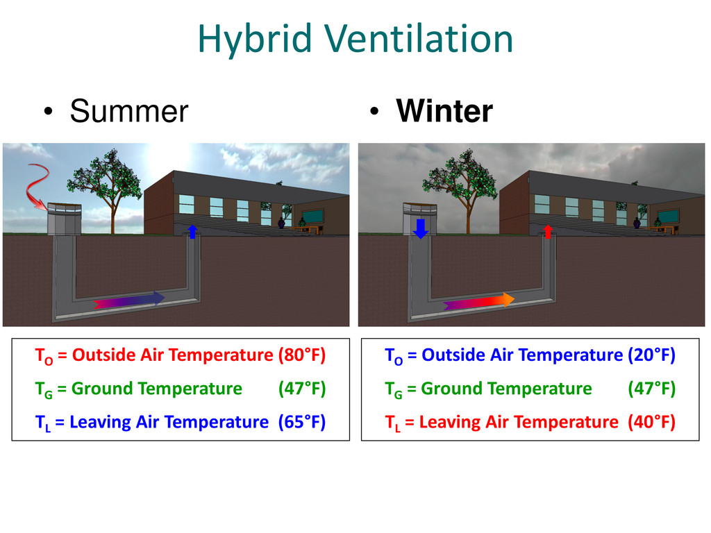 Hybrid Ventilation • Summer TO = Outside Air Te...