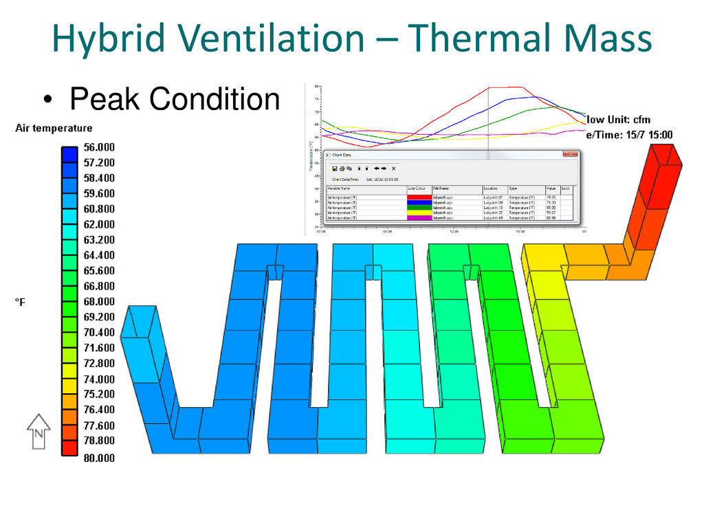 Hybrid Ventilation – Thermal Mass • Peak Condit...