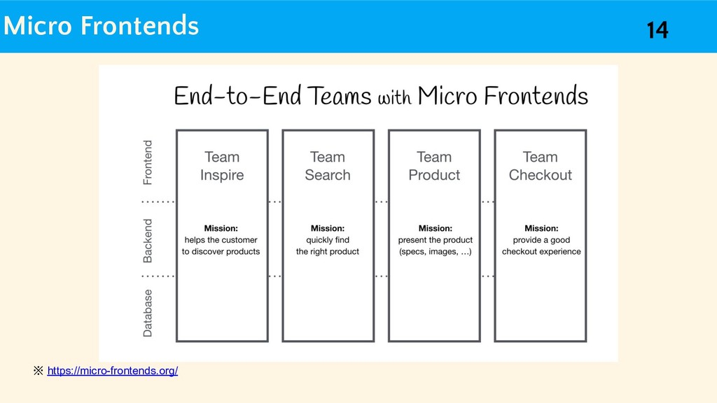 Micro Frontends ※ https://micro-frontends.org/ ...