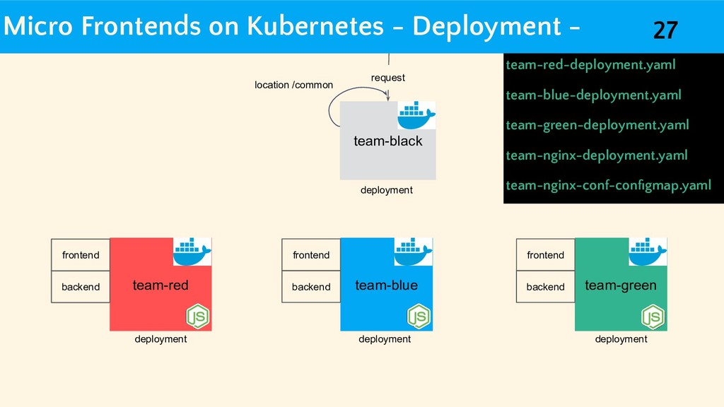 Micro Frontends on Kubernetes - Deployment - te...