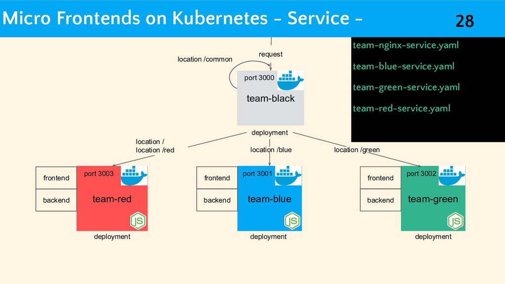Micro Frontends on Kubernetes - Service - team-...