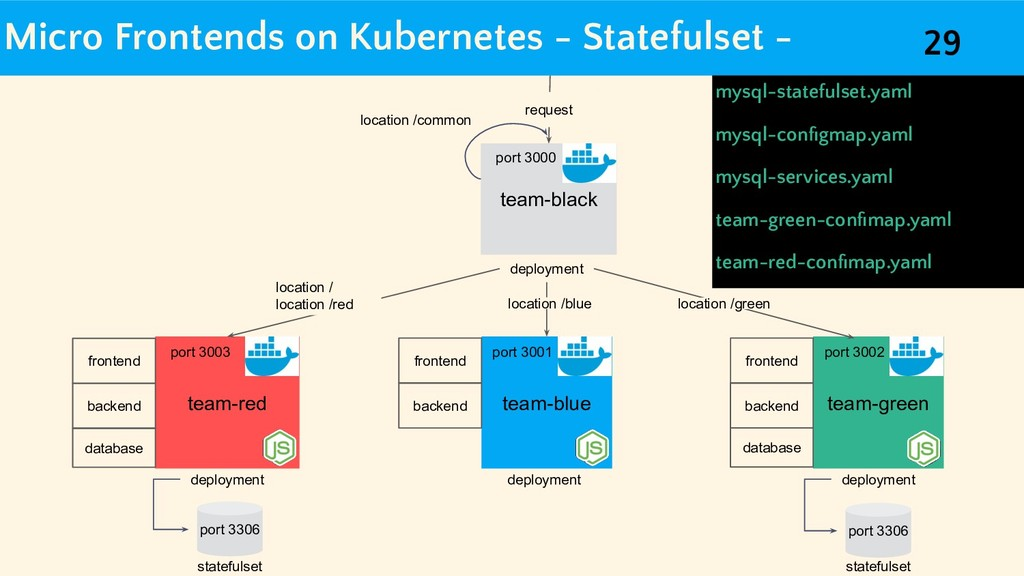 Micro Frontends on Kubernetes - Statefulset - t...