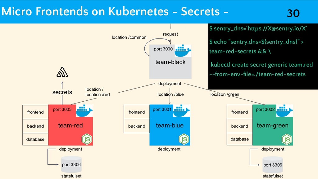 Micro Frontends on Kubernetes - Secrets - team-...