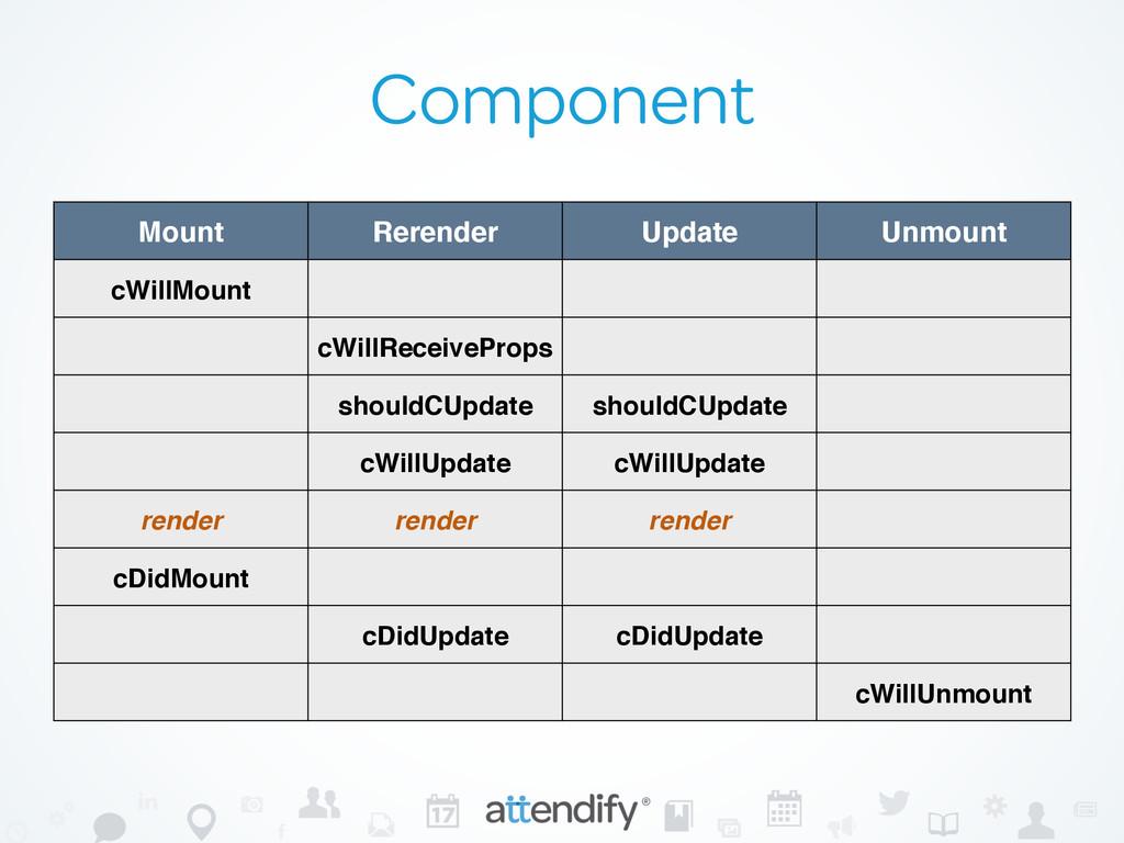 Component Mount Rerender Update Unmount cWillMo...