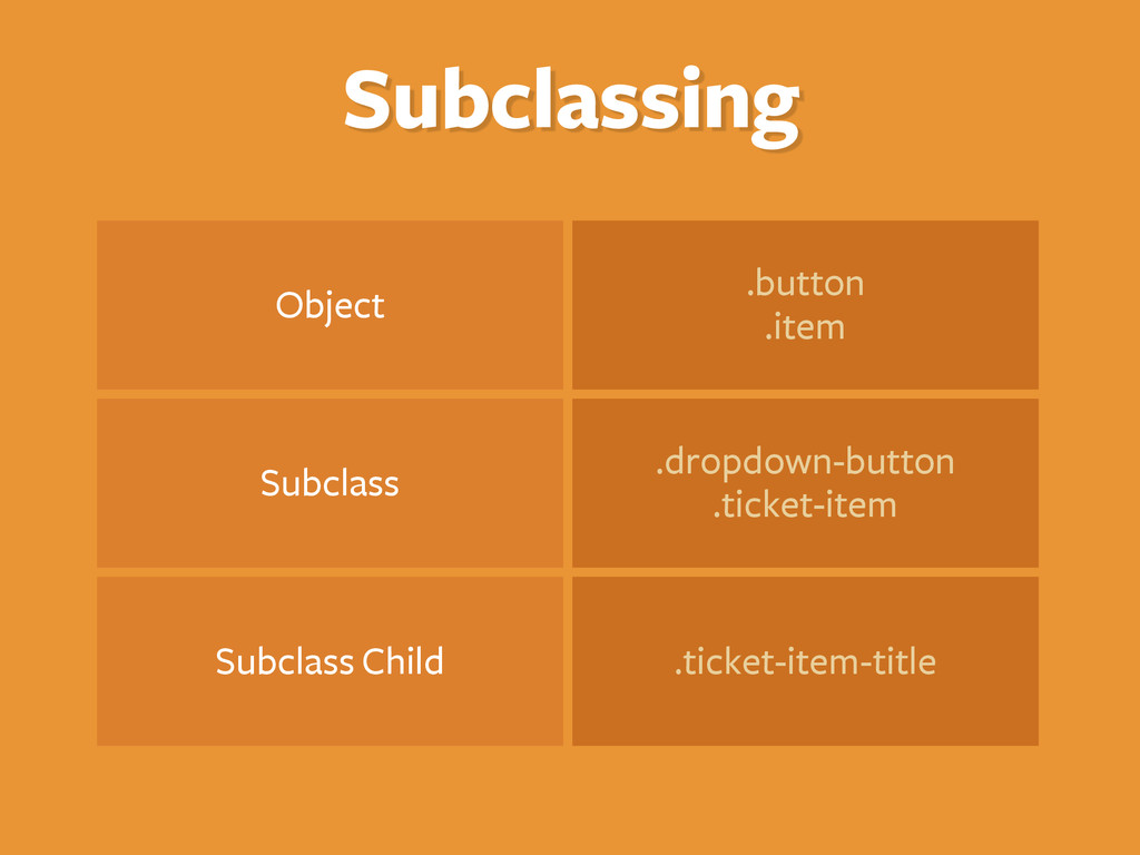 Subclassing Object .button .item Subclass .drop...