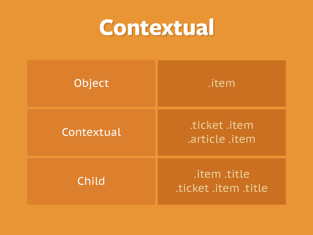 Object .item Contextual .ticket .item .article ...