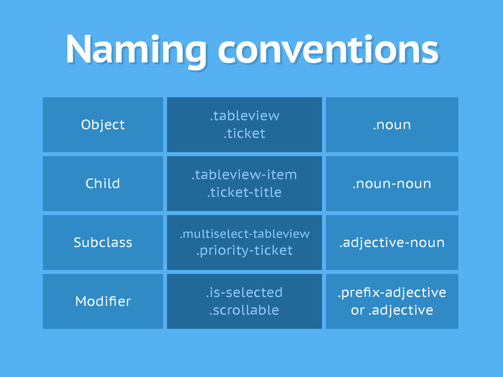 Naming conventions Object .tableview .ticket .n...