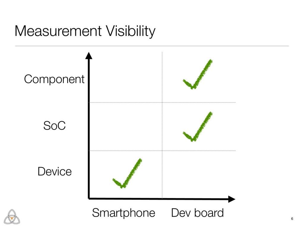 Measurement Visibility 6 Smartphone Dev board D...