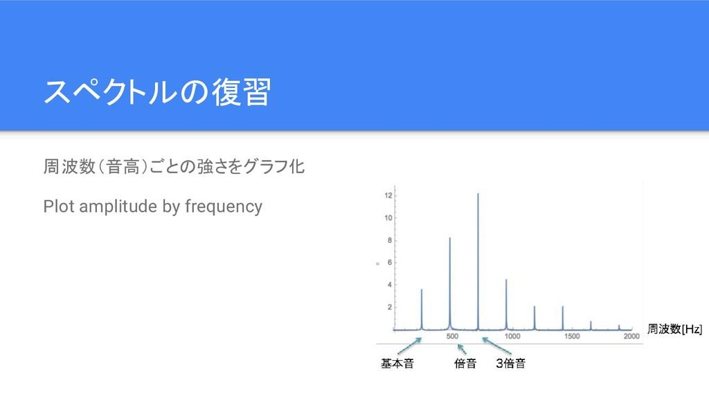 スペクトルの復習 周波数(音高)ごとの強さをグラフ化 Plot amplitude by fr...