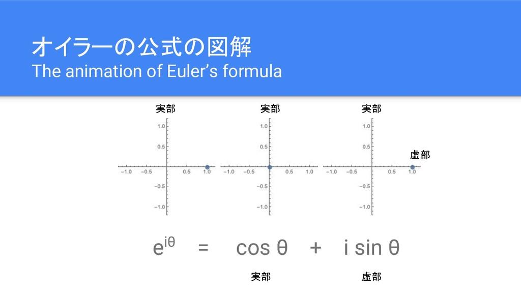 オイラーの公式の図解 The animation of Euler's formula eiθ...
