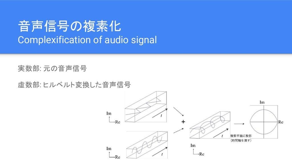 音声信号の複素化 Complexification of audio signal 実数部: ...