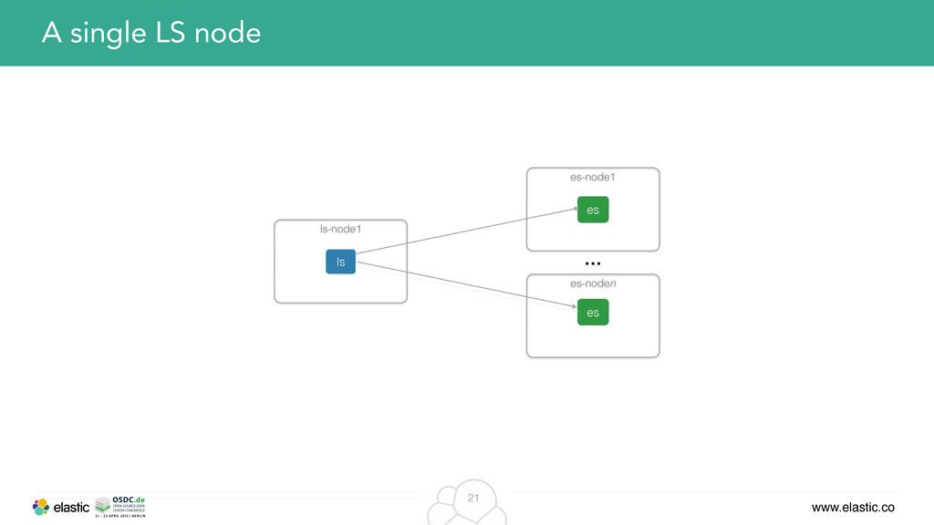 www.elastic.co 21 A single LS node ls es es … e...