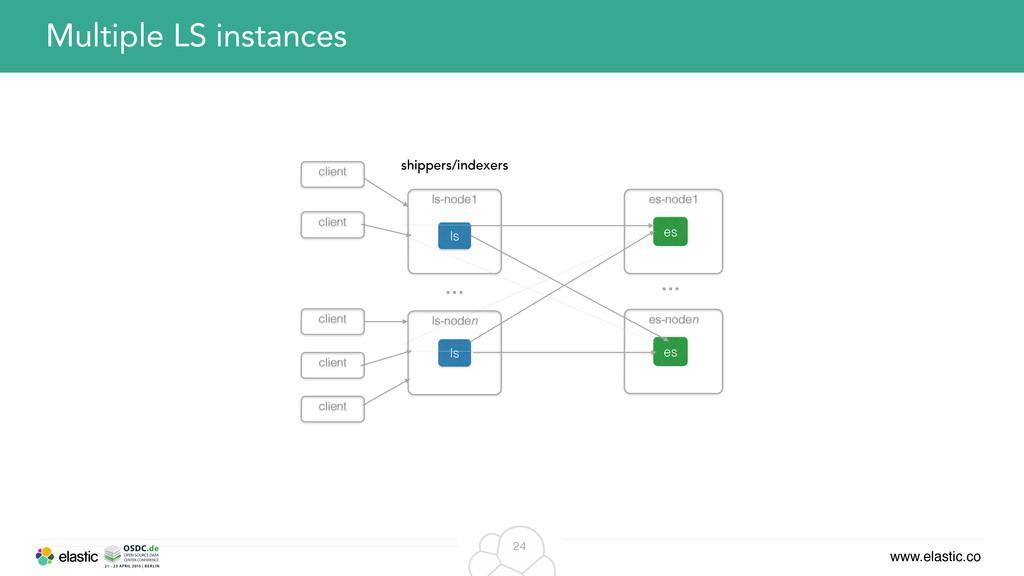 www.elastic.co 24 Multiple LS instances es-node...