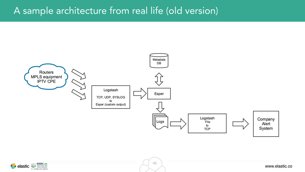 www.elastic.co 45 A sample architecture from re...