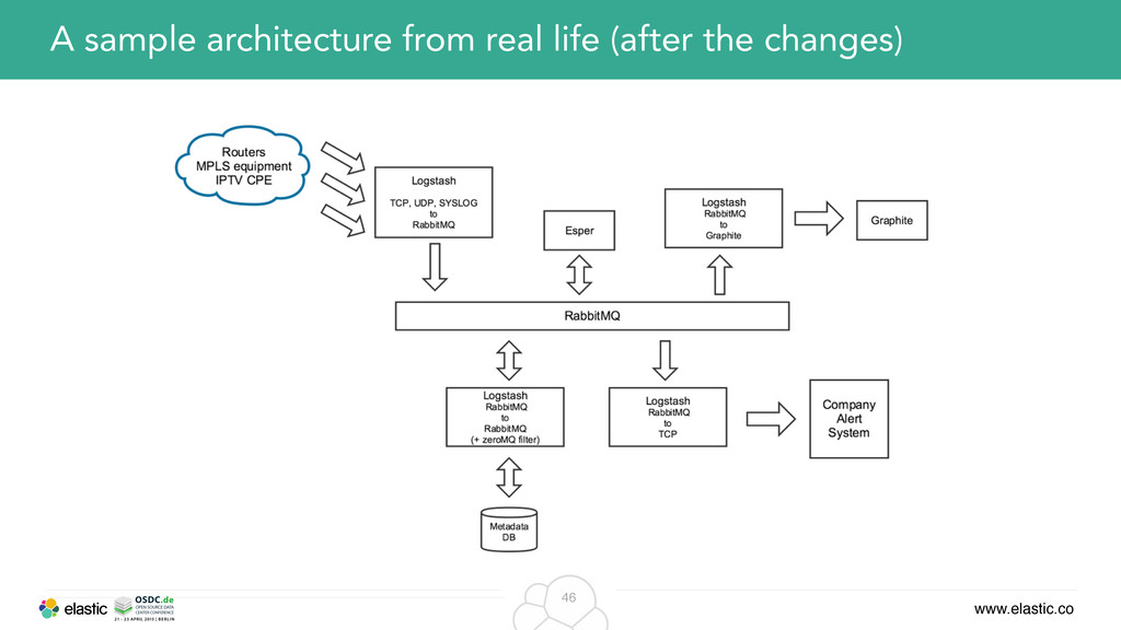www.elastic.co 46 A sample architecture from re...