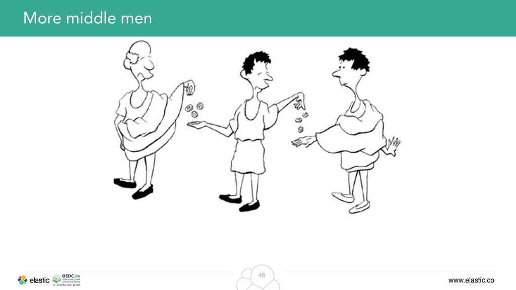 www.elastic.co 48 More middle men
