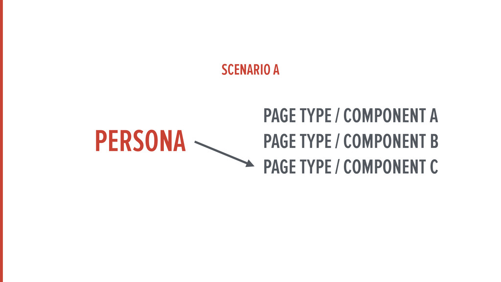 PERSONA PAGE TYPE / COMPONENT A PAGE TYPE / COM...