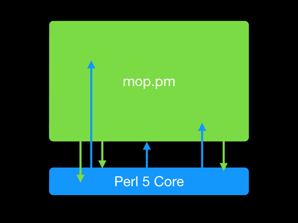 Perl 5 Core mop.pm