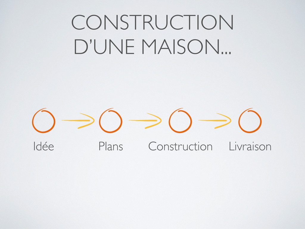 CONSTRUCTION D'UNE MAISON... Idée Plans Constru...