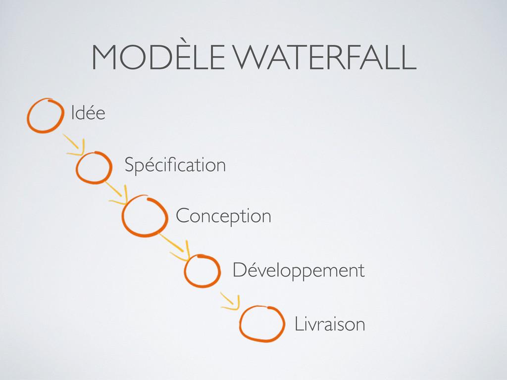 MODÈLE WATERFALL Idée Spécification Conception D...
