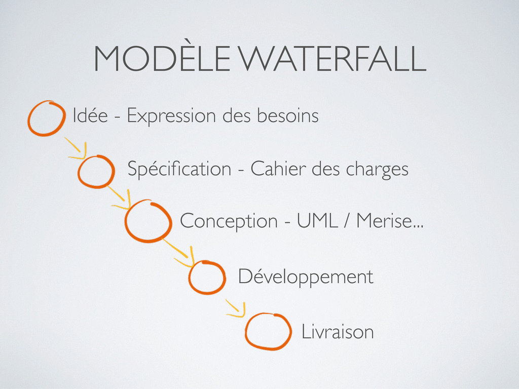 MODÈLE WATERFALL Idée - Expression des besoins ...
