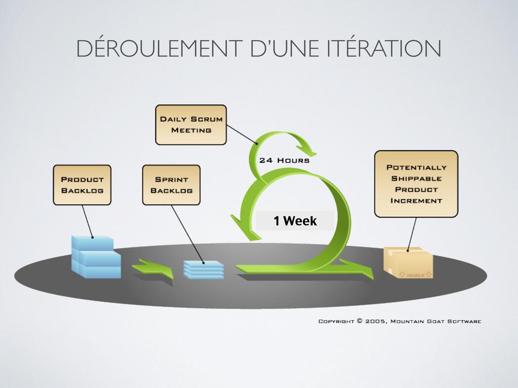 DÉROULEMENT D'UNE ITÉRATION 1 Week