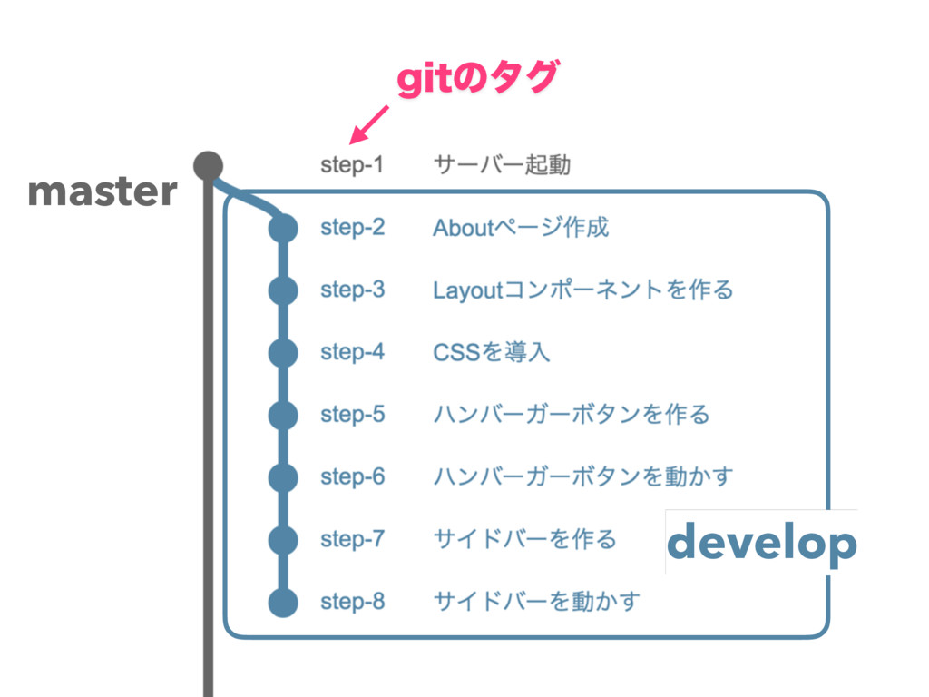 develop master HJUͷλά
