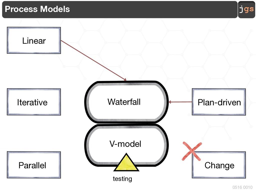 jgs 0516 0010 Process Models Linear Parallel Pl...