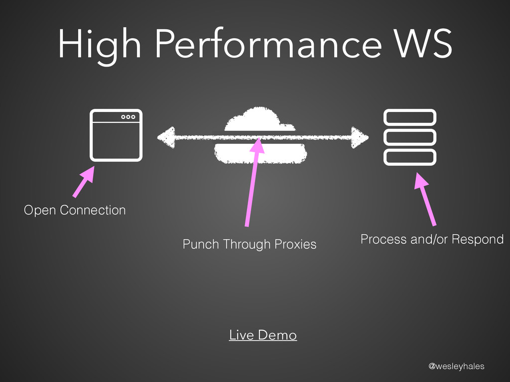 @wesleyhales High Performance WS Live Demo Open...