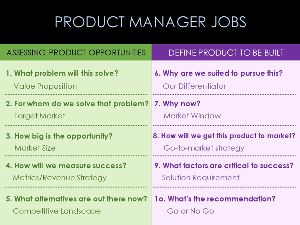 PRODUCT MANAGER JOBS ASSESSING PRODUCT OPPORTUN...