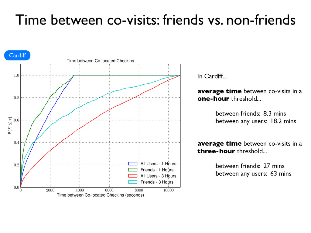 Time between co-visits: friends vs. non-friends...