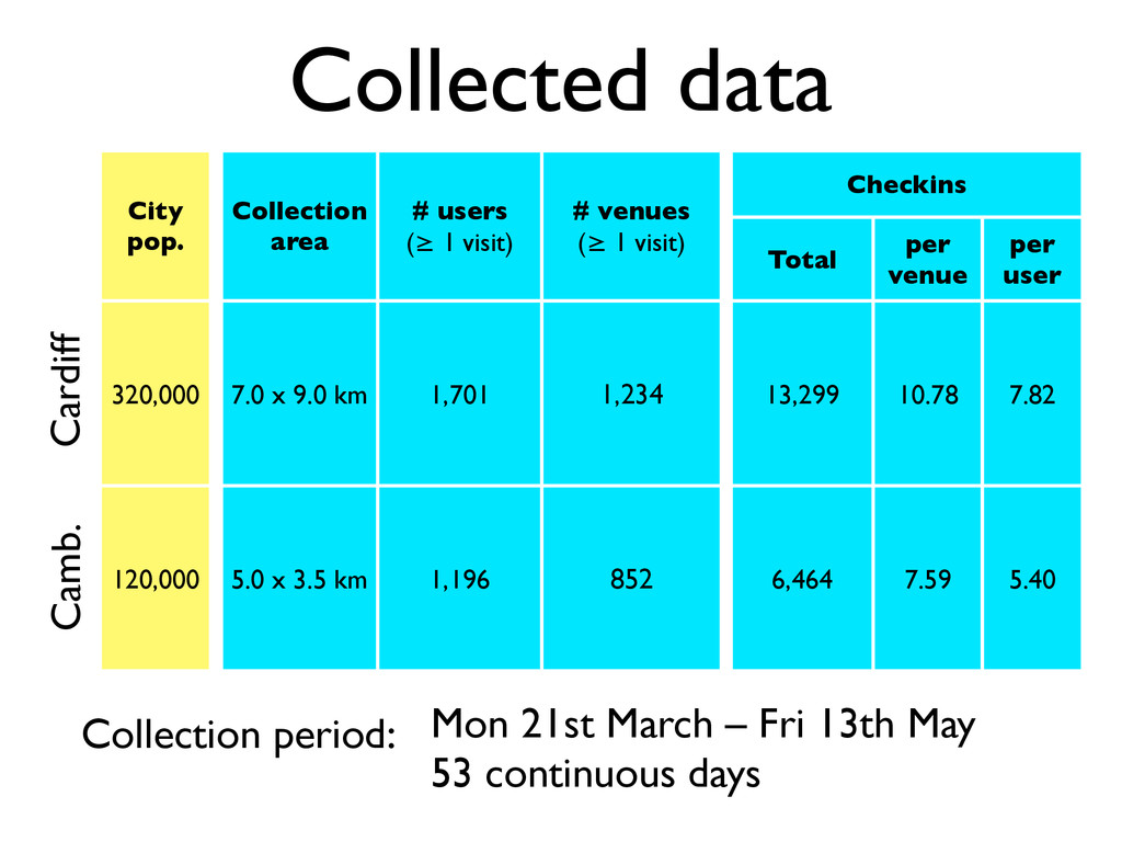 Collected data City pop. Collection area # user...