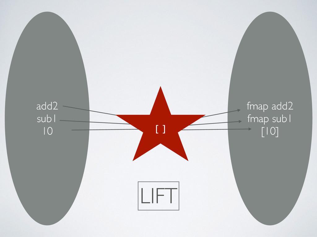 add2 sub1 10 fmap add2 fmap sub1 [10] [] LIFT