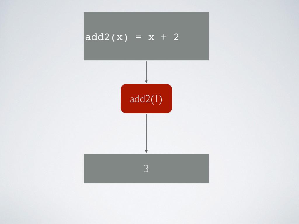add2(1) add2(x) = x + 2 3
