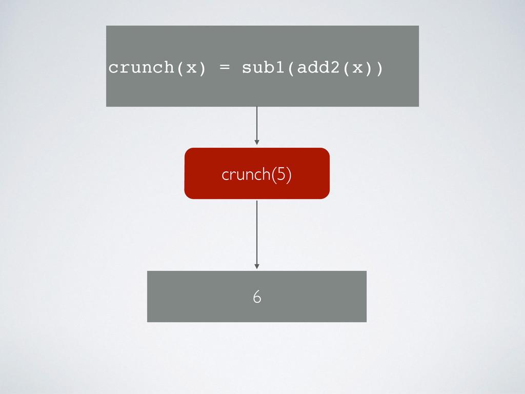 crunch(5) crunch(x) = sub1(add2(x)) 6