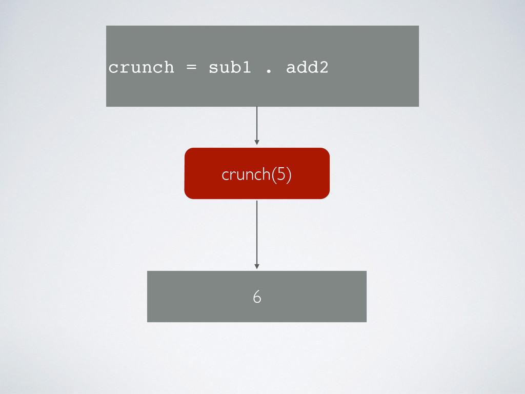 crunch(5) crunch = sub1 . add2 6