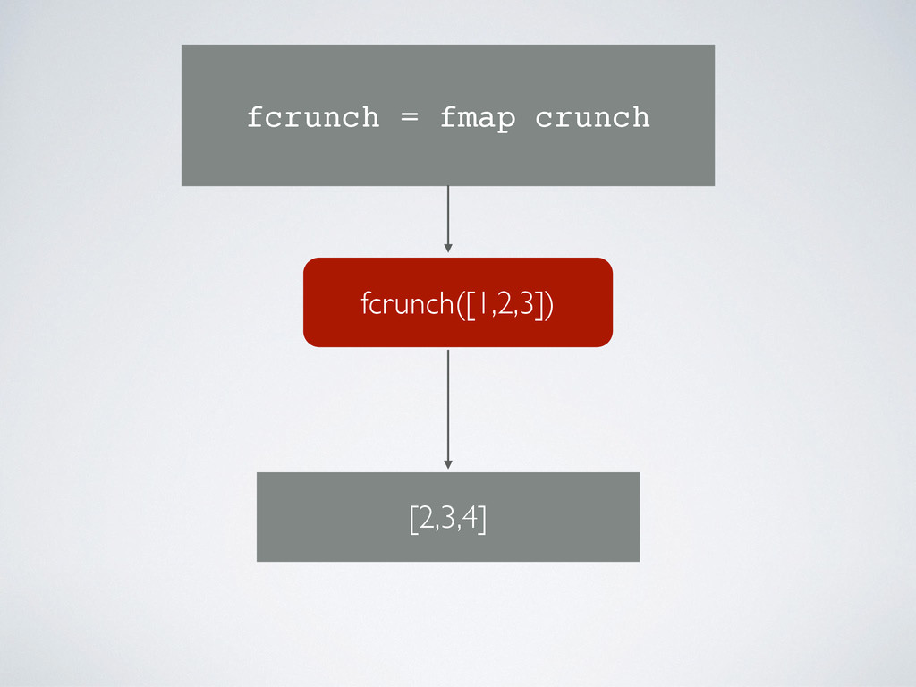 fcrunch([1,2,3]) fcrunch = fmap crunch [2,3,4]