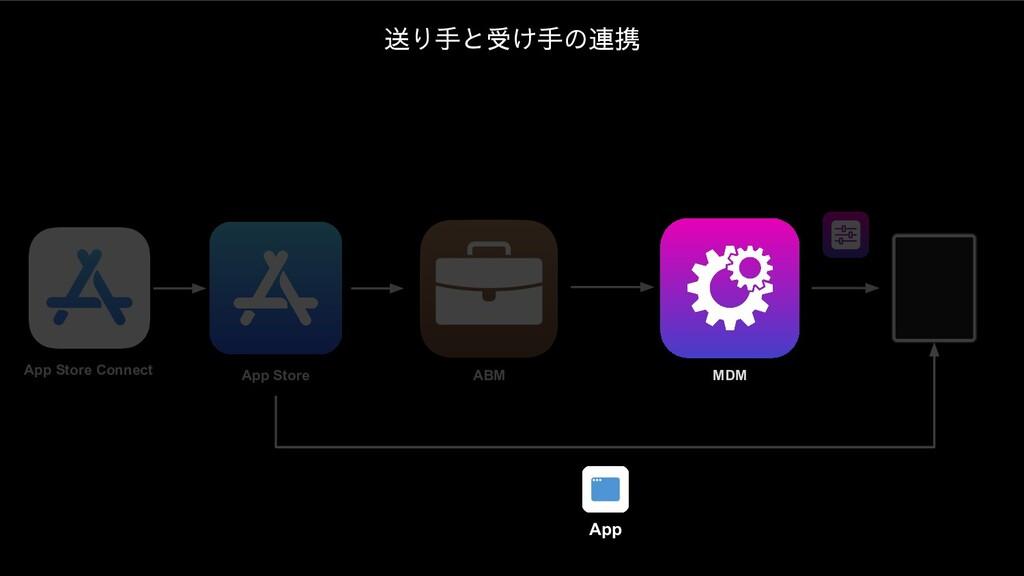 App Store Connect ABM MDM App Store App 送り手と受け手...