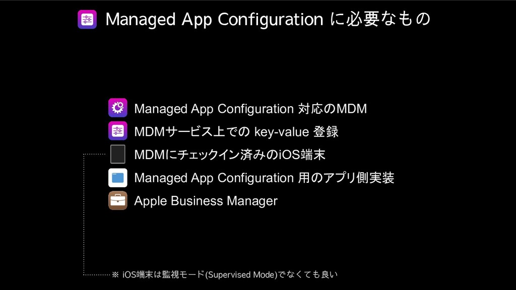 Managed App Configuration に必要なもの ● Managed App ...