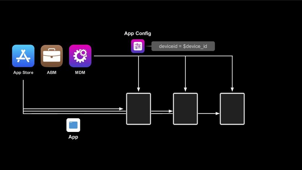 ABM MDM App Store App Config deviceid = $device...