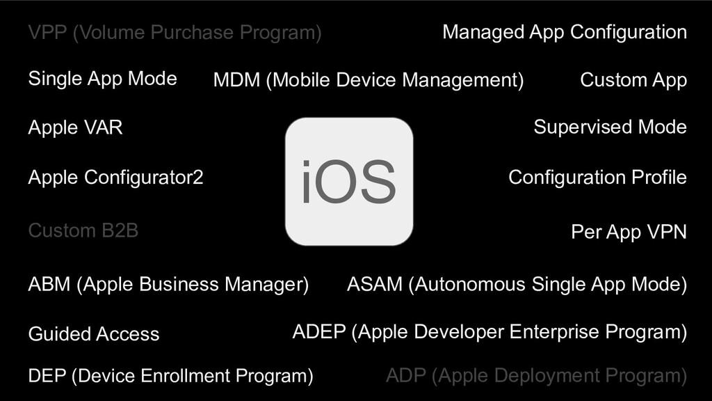 MDM (Mobile Device Management) iOS Managed App ...
