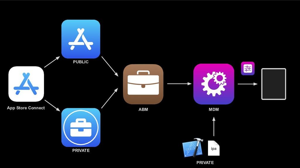 App Store Connect ABM MDM PUBLIC PRIVATE PRIVATE