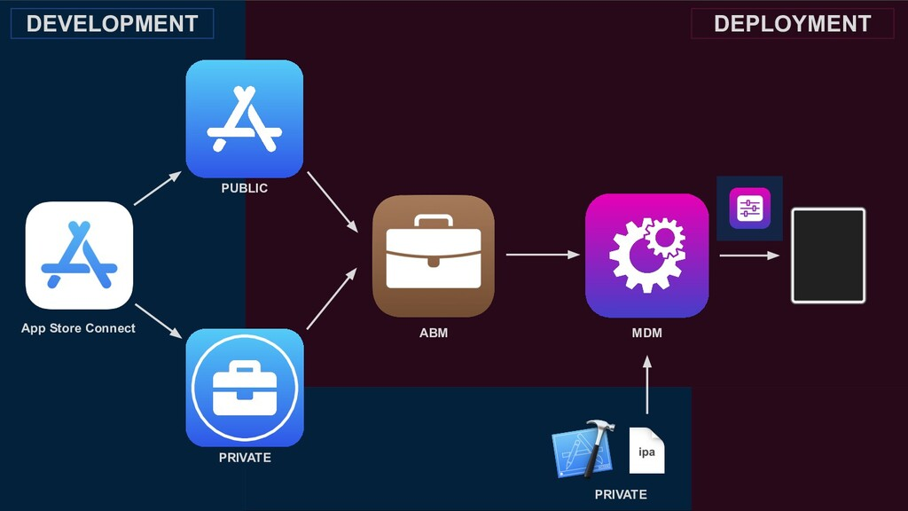 App Store Connect ABM MDM PUBLIC PRIVATE PRIVAT...
